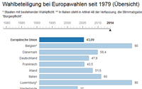 Europawahlen Umfrage